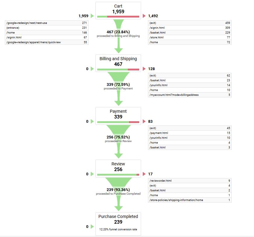 using google analytics for visitor behaviour flow